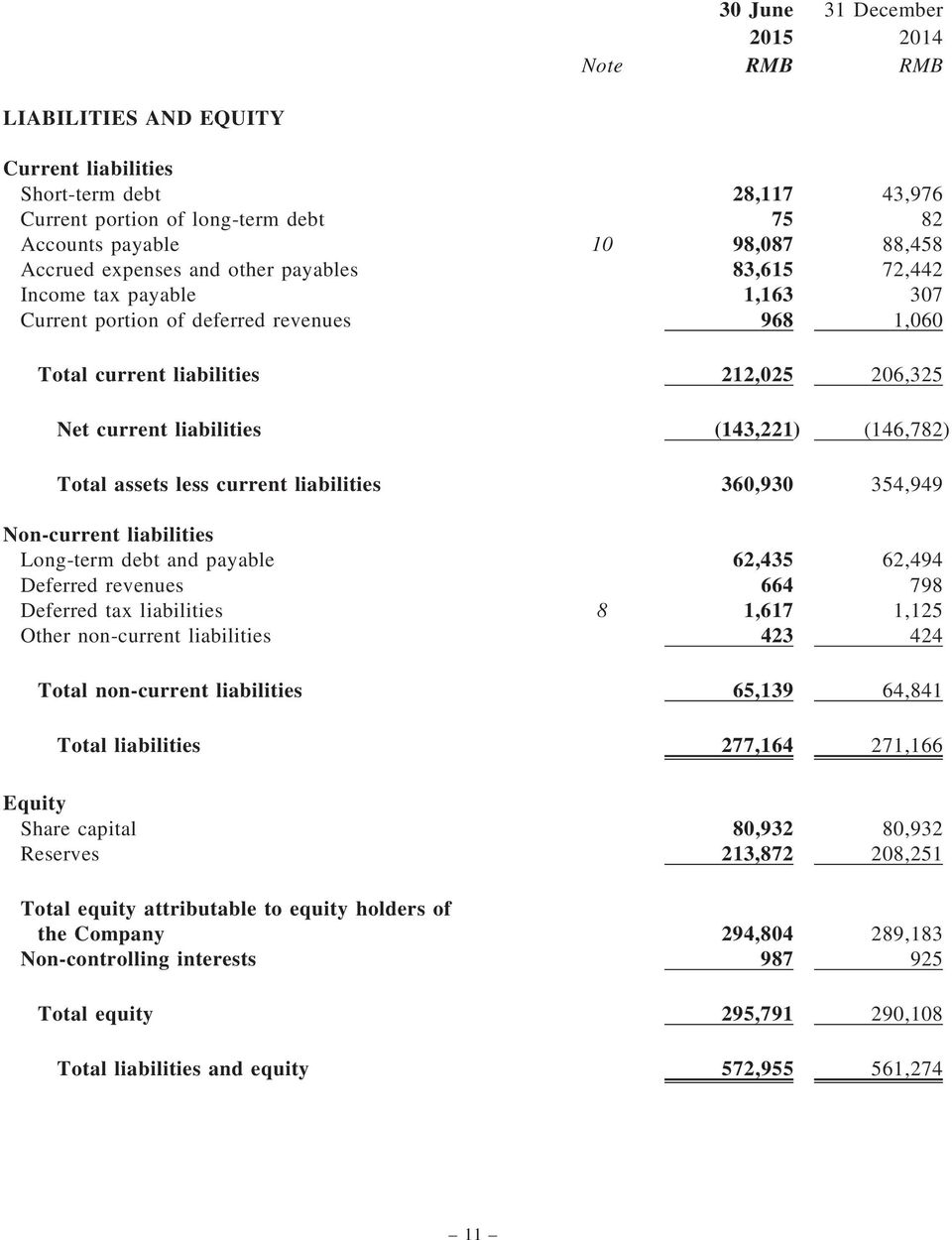 (146,782) Total assets less current liabilities 360,930 354,949 Non-current liabilities Long-term debt and payable 62,435 62,494 Deferred revenues 664 798 Deferred tax liabilities 8 1,617 1,125 Other