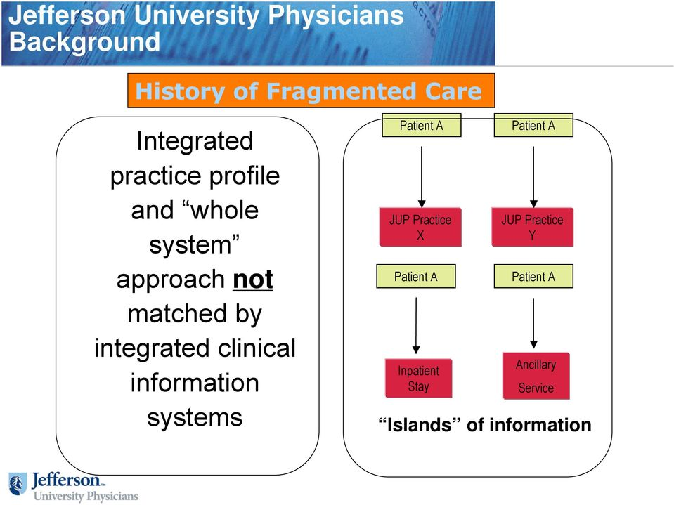 matched by integrated clinical information systems Patient A Patient