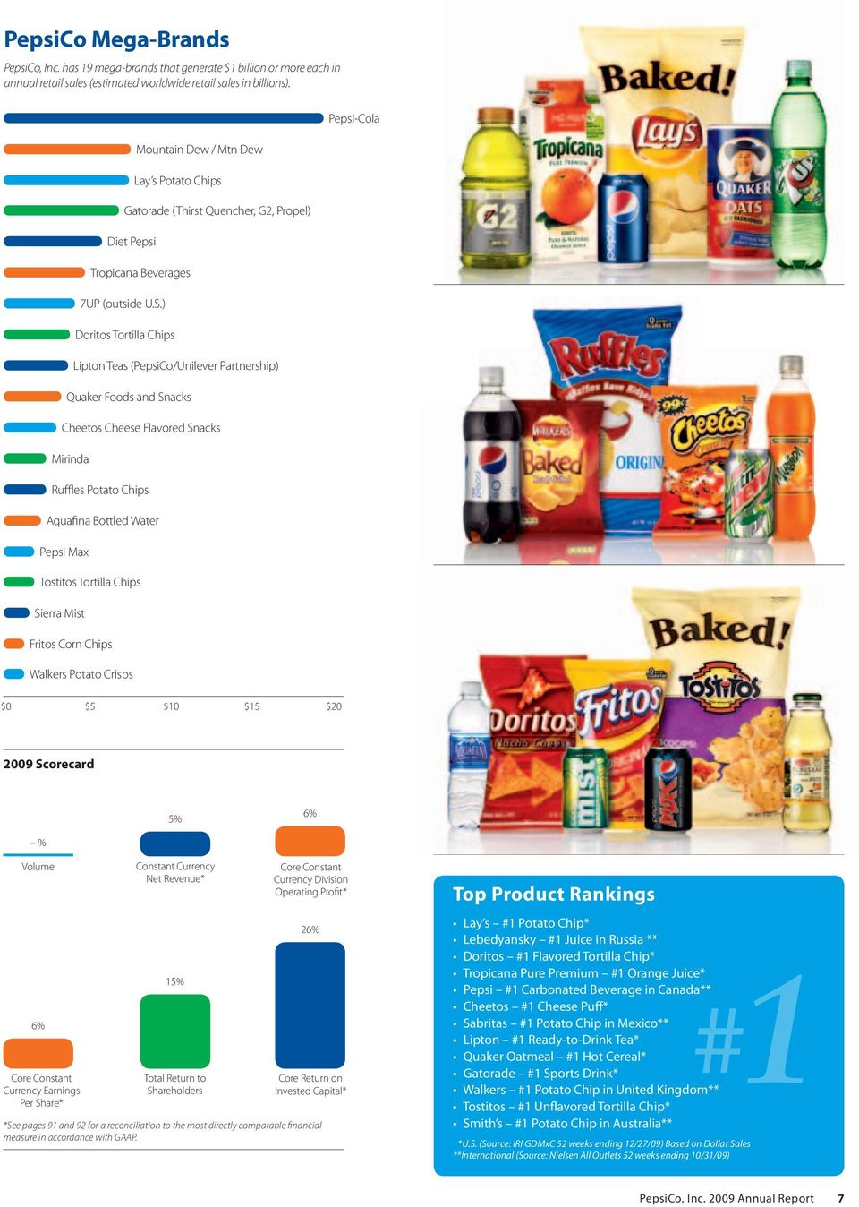 ) Doritos Tortilla Chips Lipton Teas (PepsiCo/Unilever Partnership) Quaker Foods and Snacks Cheetos Cheese Flavored Snacks Mirinda Ruffles Potato Chips Aquafina Bottled Water Pepsi Max Tostitos