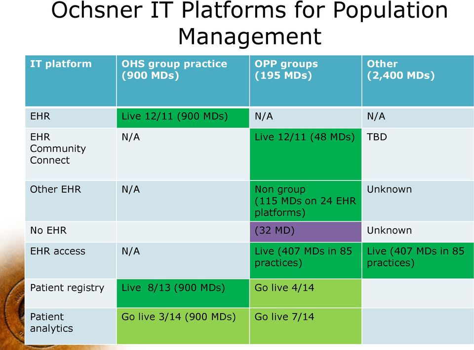 (115 MDs on 24 EHR platforms) Unknown No EHR (32 MD) Unknown EHR access N/A Live (407 MDs in 85 practices) Live (407