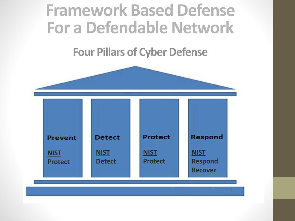 Cyber Defense NIST Protect NIST