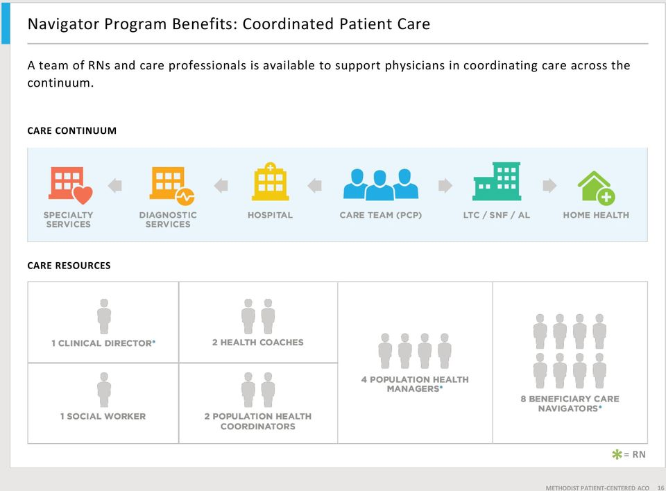 physicians in coordinating care across the continuum.