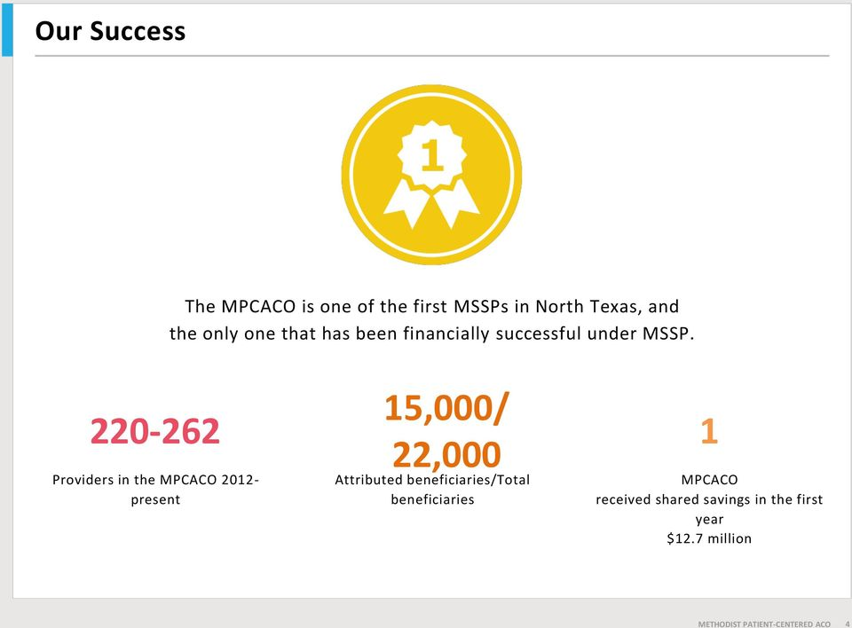 220-262 Providers in the MPCACO 2012- present 15,000/ 22,000 Attributed