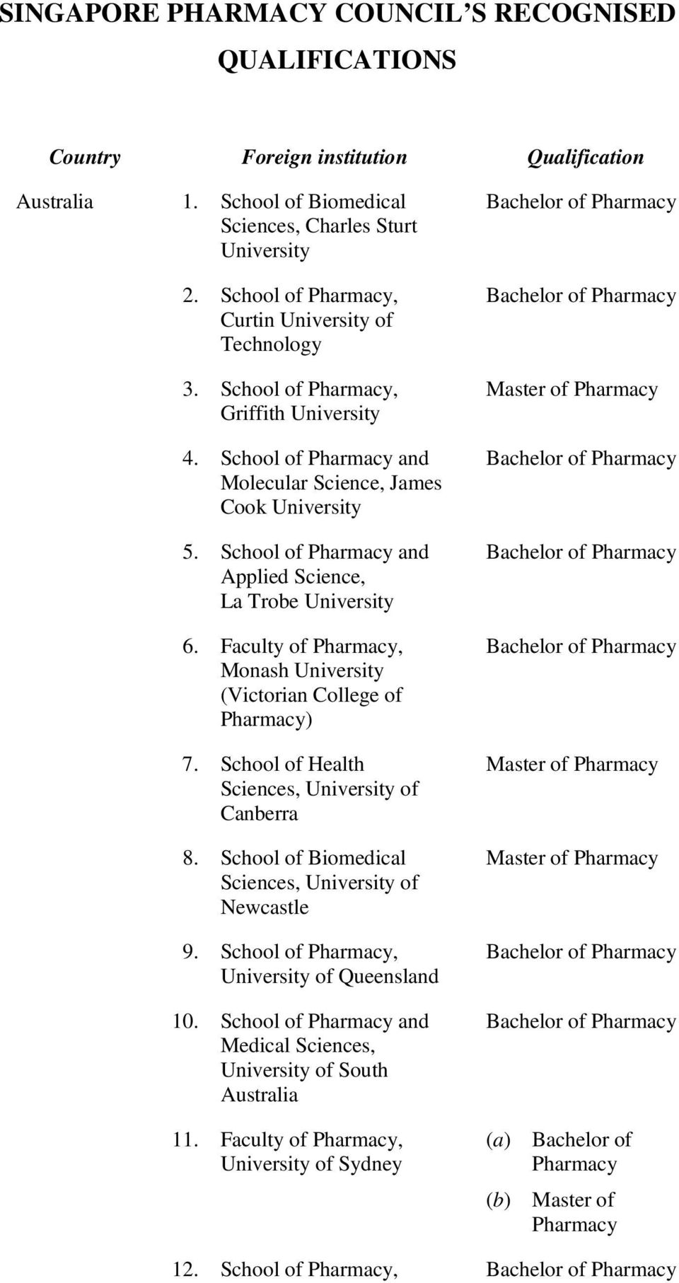 School of Health Sciences, of Canberra 8. School of Biomedical Sciences, of Newcastle 9. School of, of Queensland 10.