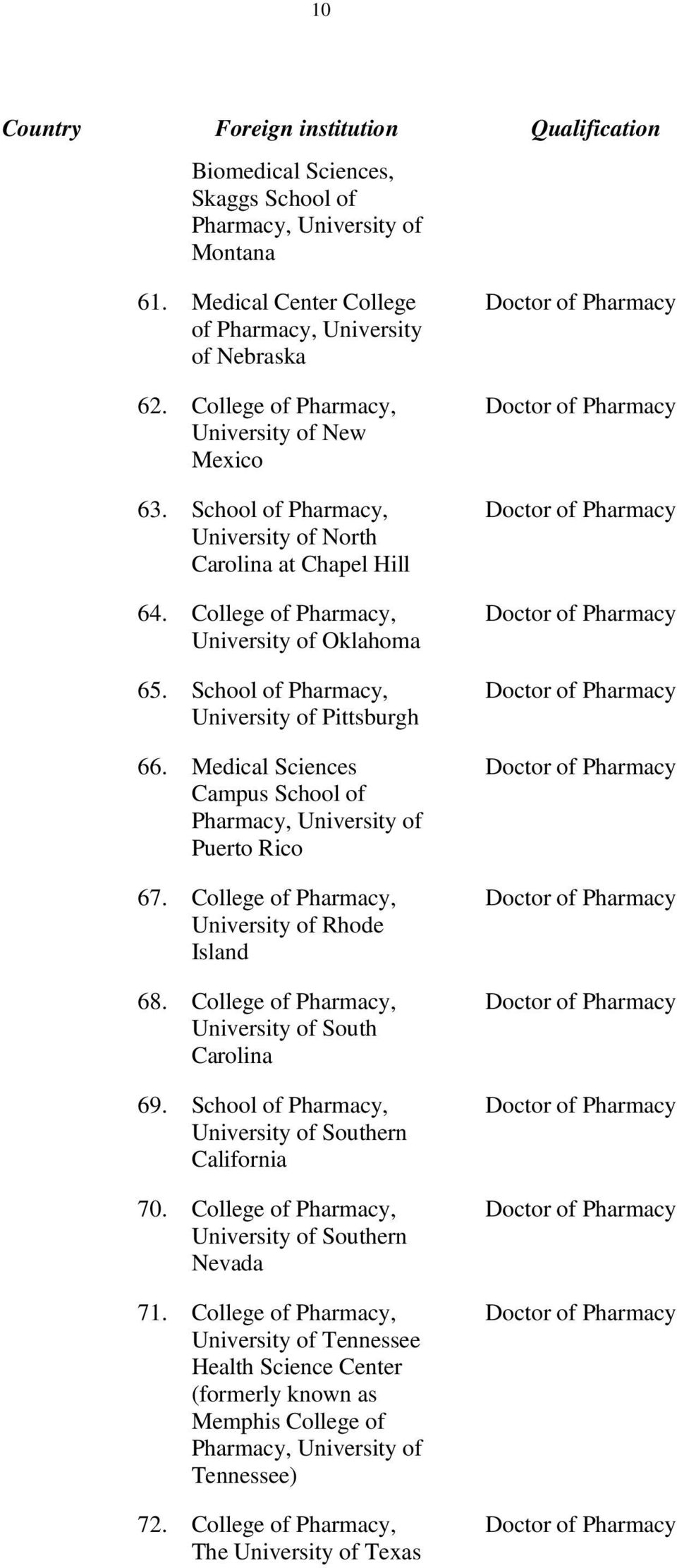 Medical Sciences Campus School of, of Puerto Rico 67. College of, of Rhode Island 68. College of, of South Carolina 69.