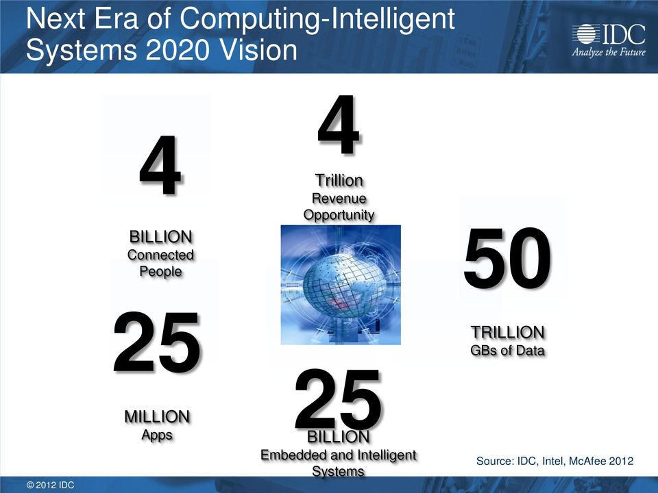 50 25 MILLION Apps 25 BILLION Embedded and Intelligent