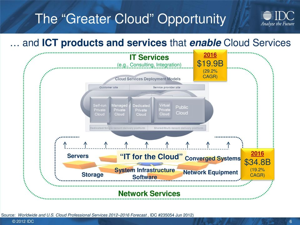 2% CAGR) Servers Storage IT for the Cloud System Infrastructure Software Network Services