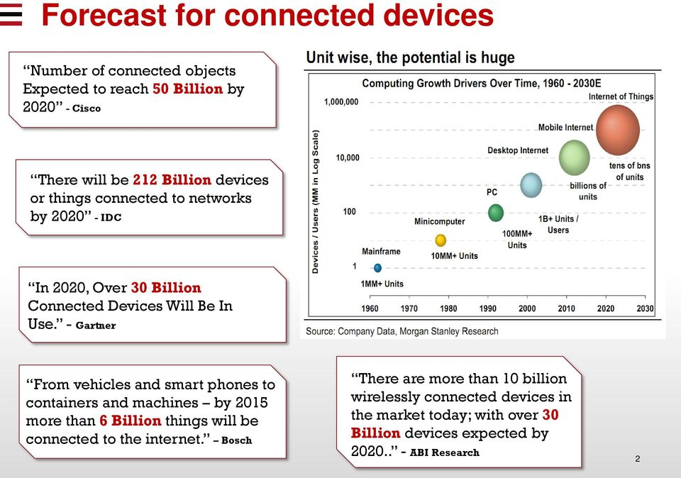 - Gartner From vehicles and smart phones to containers and machines by 01 more than Billion things will be connected to the