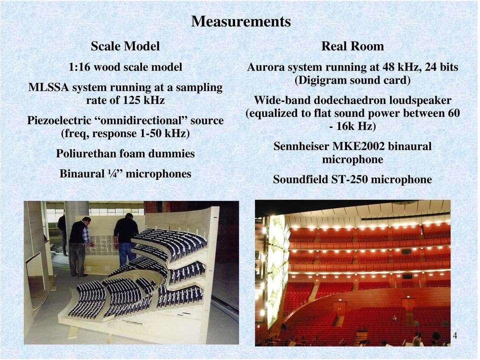 Measurements Real Room Aurora system running at 48 khz, 24 bits (Digigram sound card) Wide-band