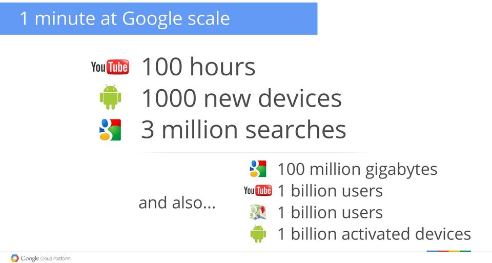 .. 100 million gigabytes 1 billion users