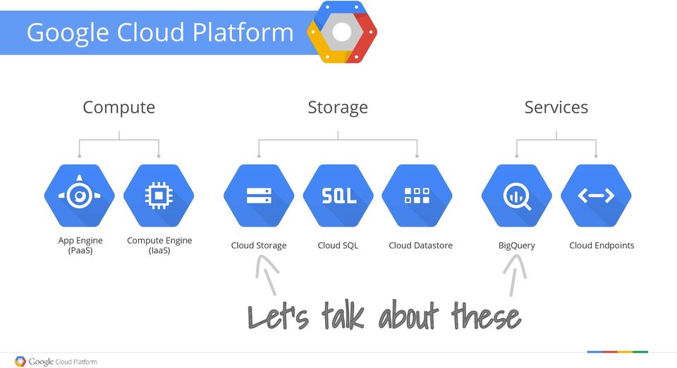 Storage Cloud SQL Services Cloud Datastore