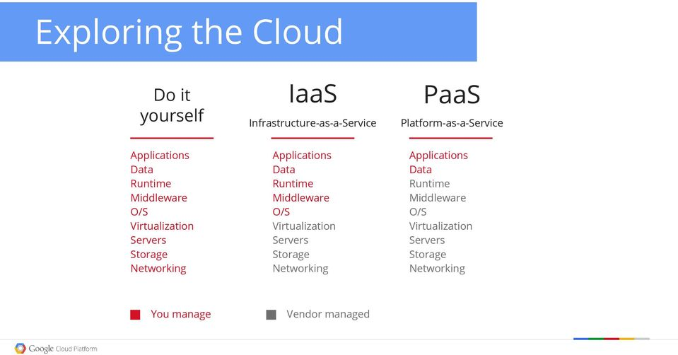 Platform-as-a-Service Applications Data Runtime Middleware O/S Virtualization Servers