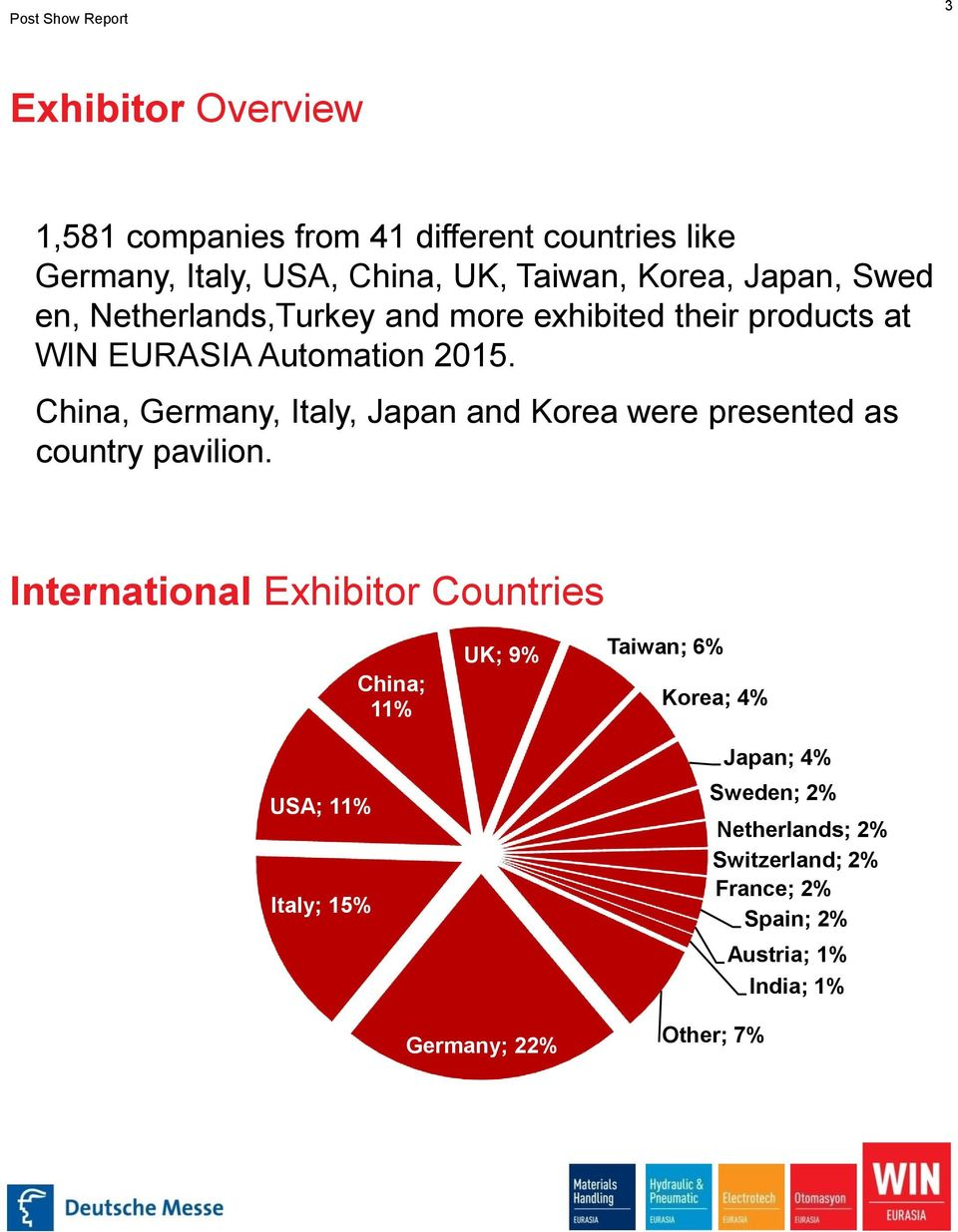 China, Germany, Italy, Japan and Korea were presented as country pavilion.