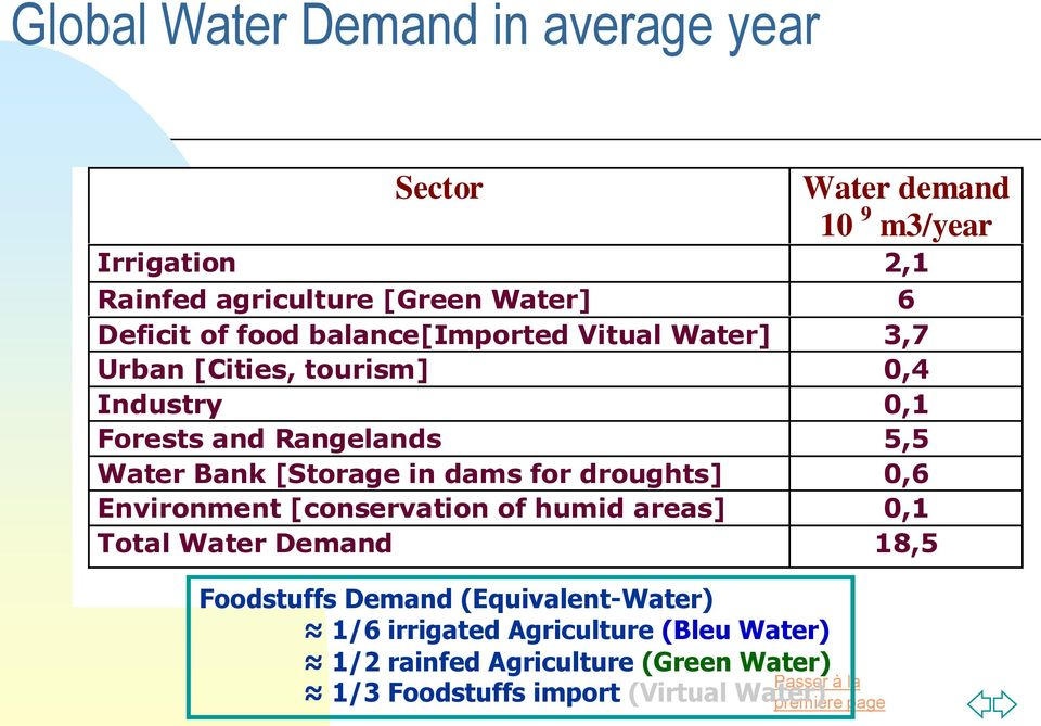 Bank [Storage in dams for droughts] 0,6 Environment [conservation of humid areas] 0,1 Total Water Demand 18,5 Foodstuffs