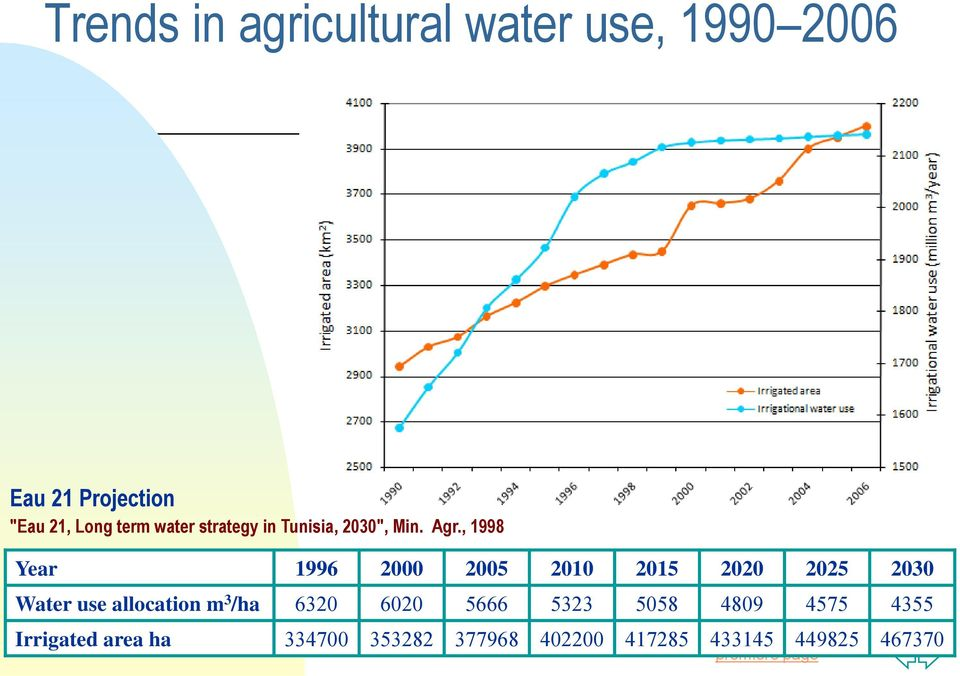 , 1998 Year 1996 2000 2005 2010 2015 2020 2025 2030 Water use allocation m 3