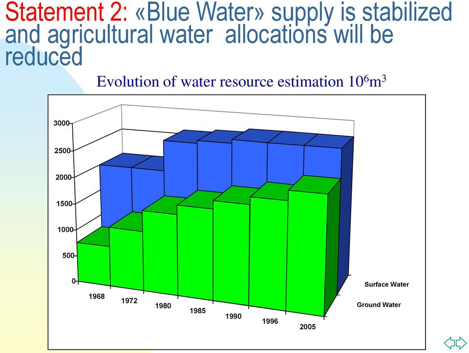 water resource estimation 10 6 m 3 3000 2500 2000 1500 1000