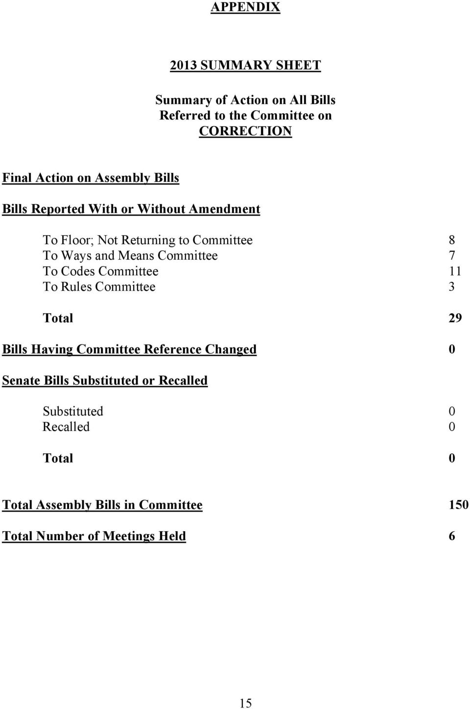 Committee 7 To Codes Committee 11 To Rules Committee 3 Total 29 Bills Having Committee Reference Changed 0 Senate Bills