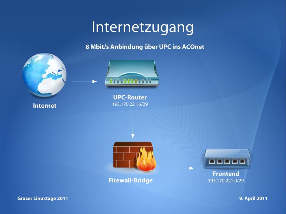 UPC-Router Internet 193.170.221.