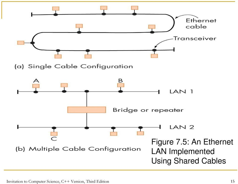 Using Shared Cables Invitation