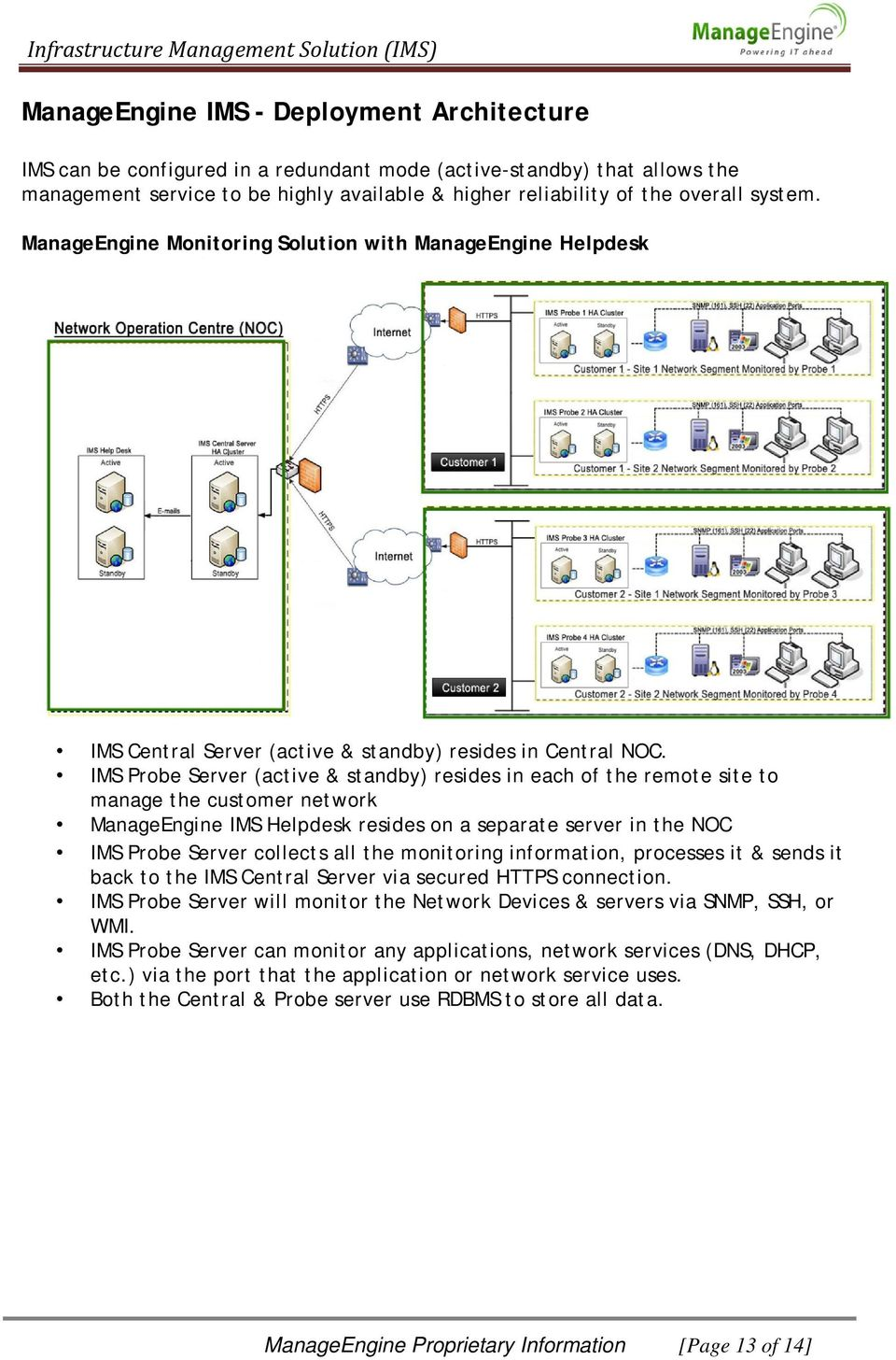 IMS Probe Server (active & standby) resides in each of the remote site to manage the customer network ManageEngine IMS Helpdesk resides on a separate server in the NOC IMS Probe Server collects all