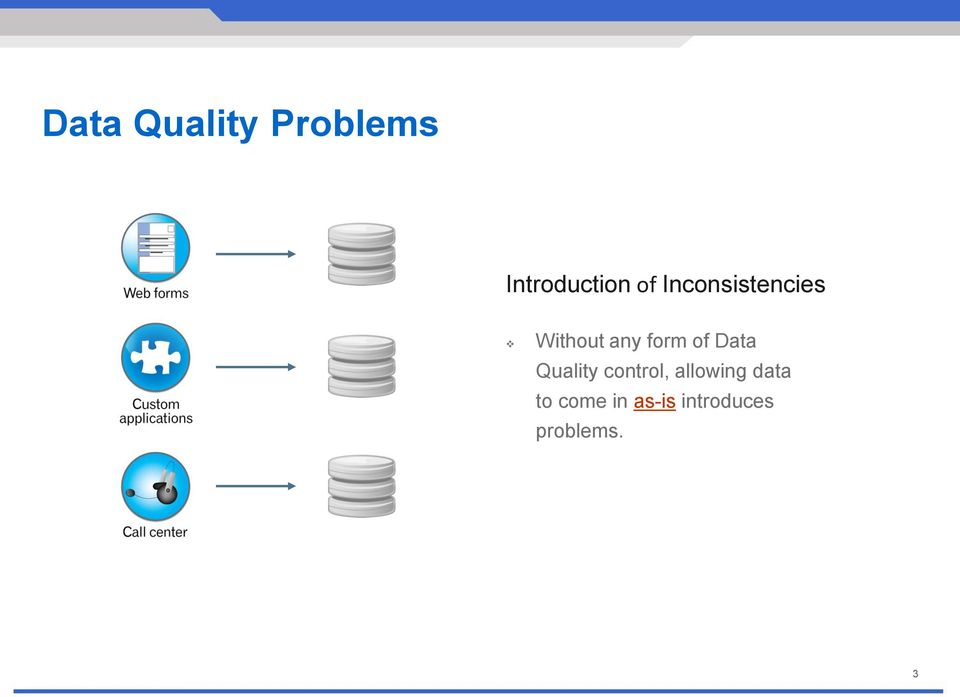 Data Quality control, allowing data