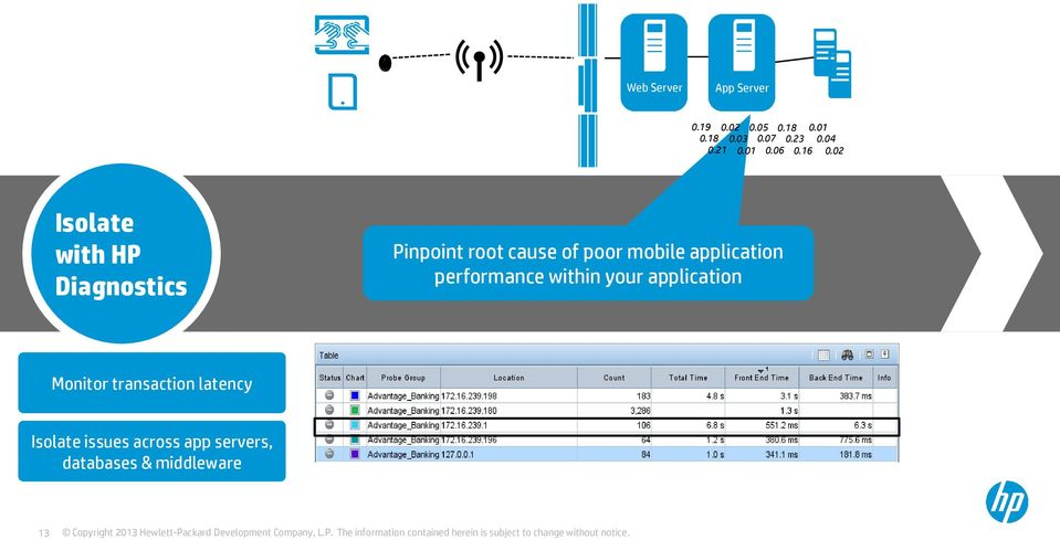 02 Isolate with HP Diagnostics Pinpoint root cause of poor mobile