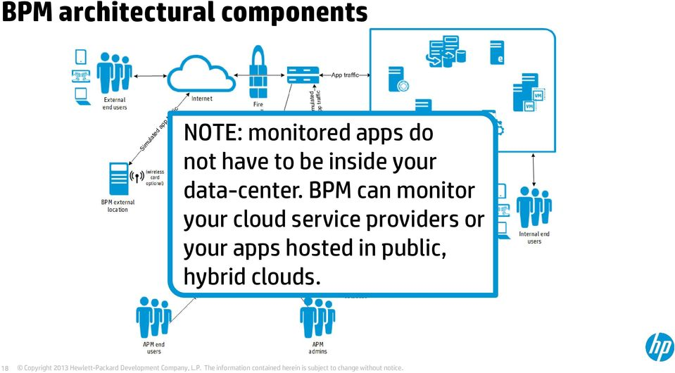 BPM can monitor your cloud service providers