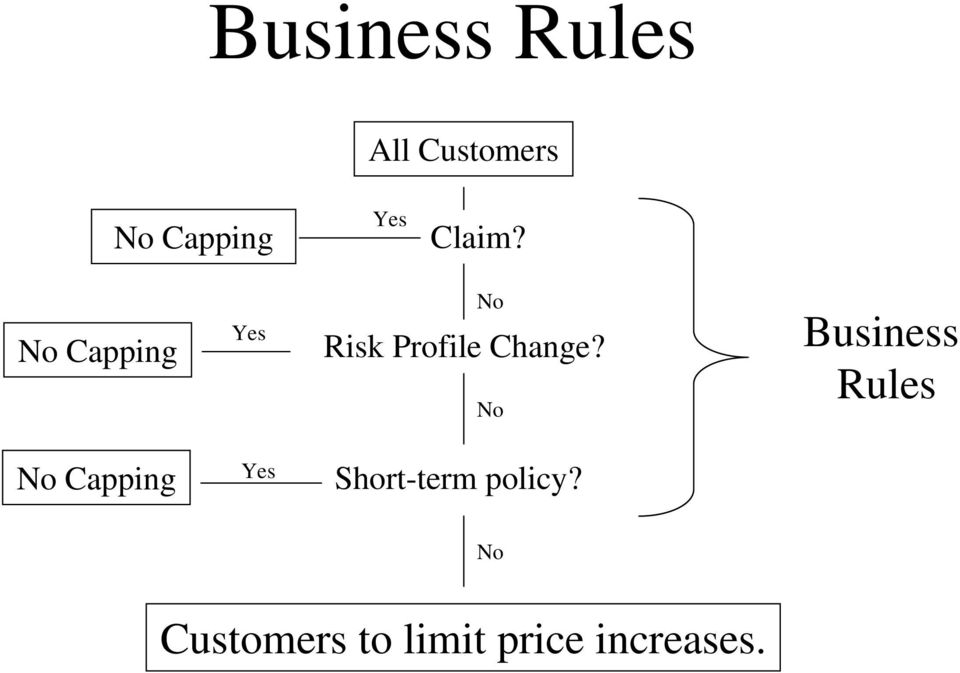 No Business Rules No Capping Yes Short-term