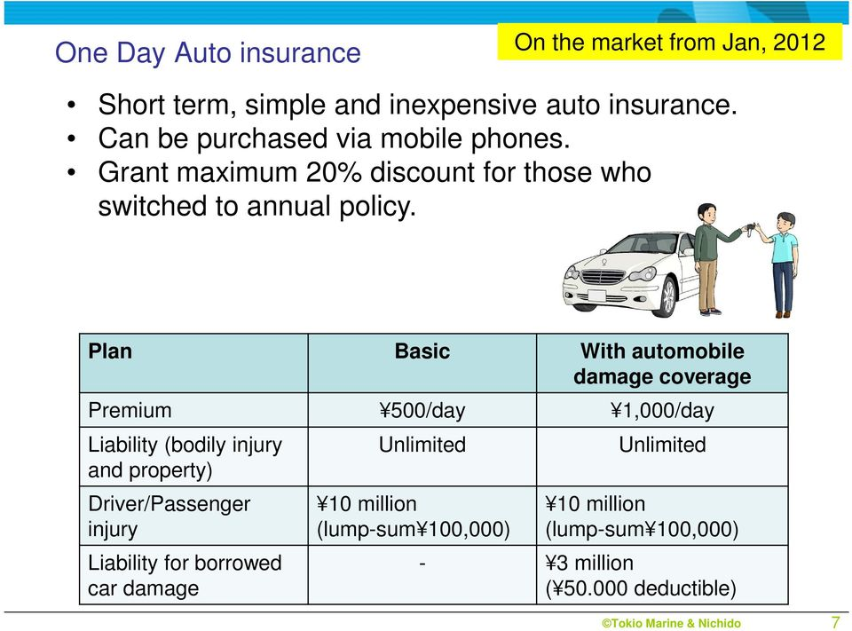 Plan Basic With automobile damage coverage Premium 500/day 1,000/day Liability (bodily injury and property)