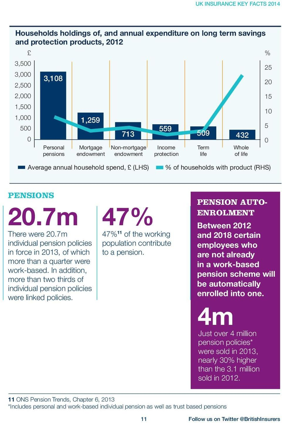 20.7m There were 20.7m individual pension policies in force in 2013, of which more than a quarter were work-based.