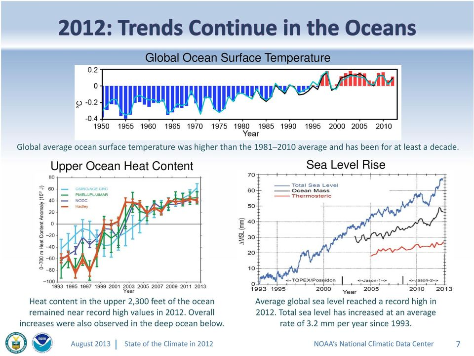 Upper Ocean Heat Content Sea Level Rise Heat content in the upper 2,300 feet of the ocean remained near record high values in