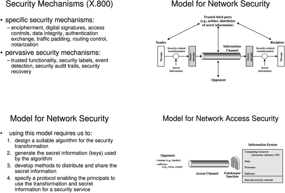 notarization pervasive security mechanisms: trusted functionality, security labels, event detection, security audit trails, security recovery Model for Network Security Model for Network