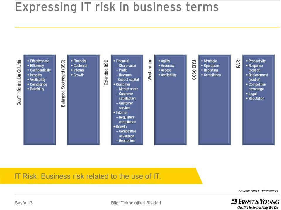 Business risk related to the