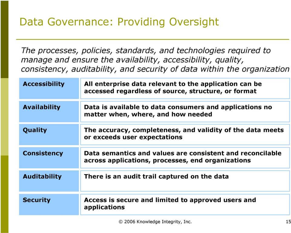 or format Data is available to data consumers and applications no matter when, where, and how needed The accuracy, completeness, and validity of the data meets or exceeds user expectations Data