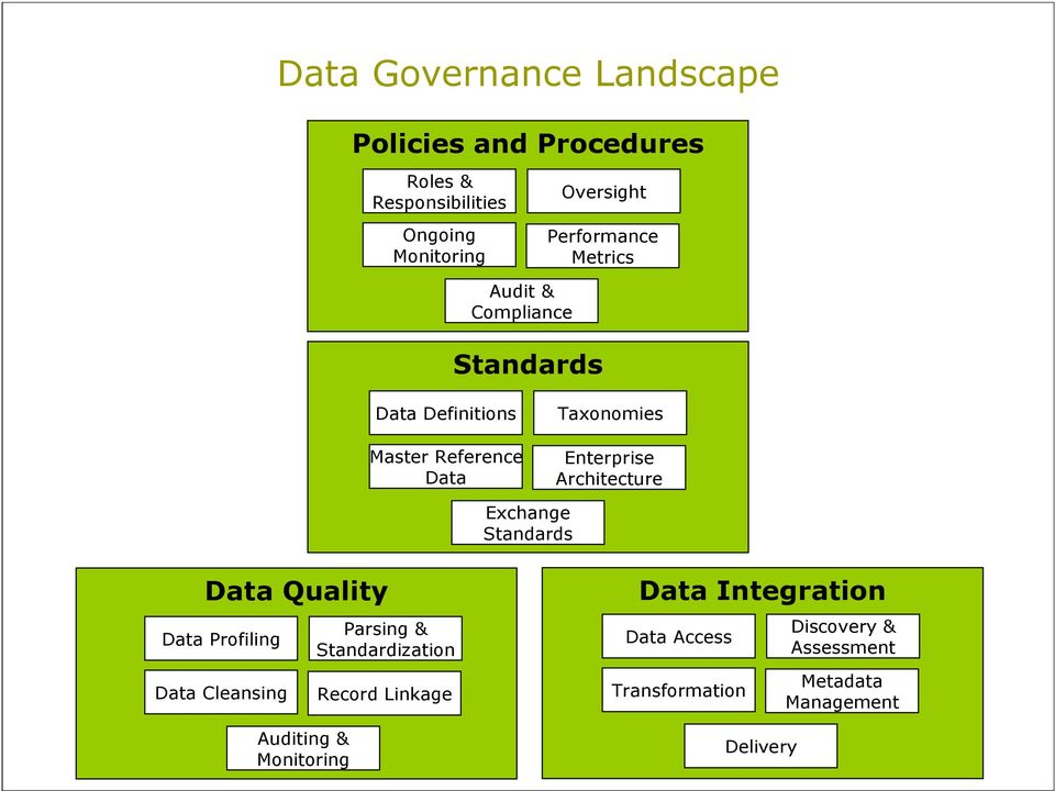Exchange Standards Data Quality Data Profiling Data Cleansing Parsing & Standardization Record Linkage Data Integration