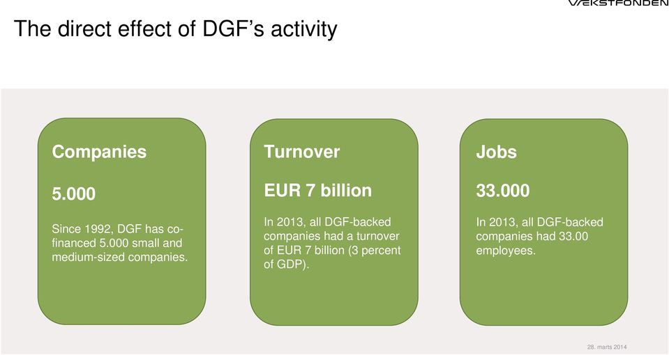Turnover EUR 7 billion In 2013, all DGF-backed companies had a turnover of EUR