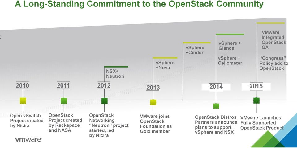 OpenStack Project created by Rackspace and NASA OpenStack Networking Neutron project started, led by Nicira VMware joins OpenStack
