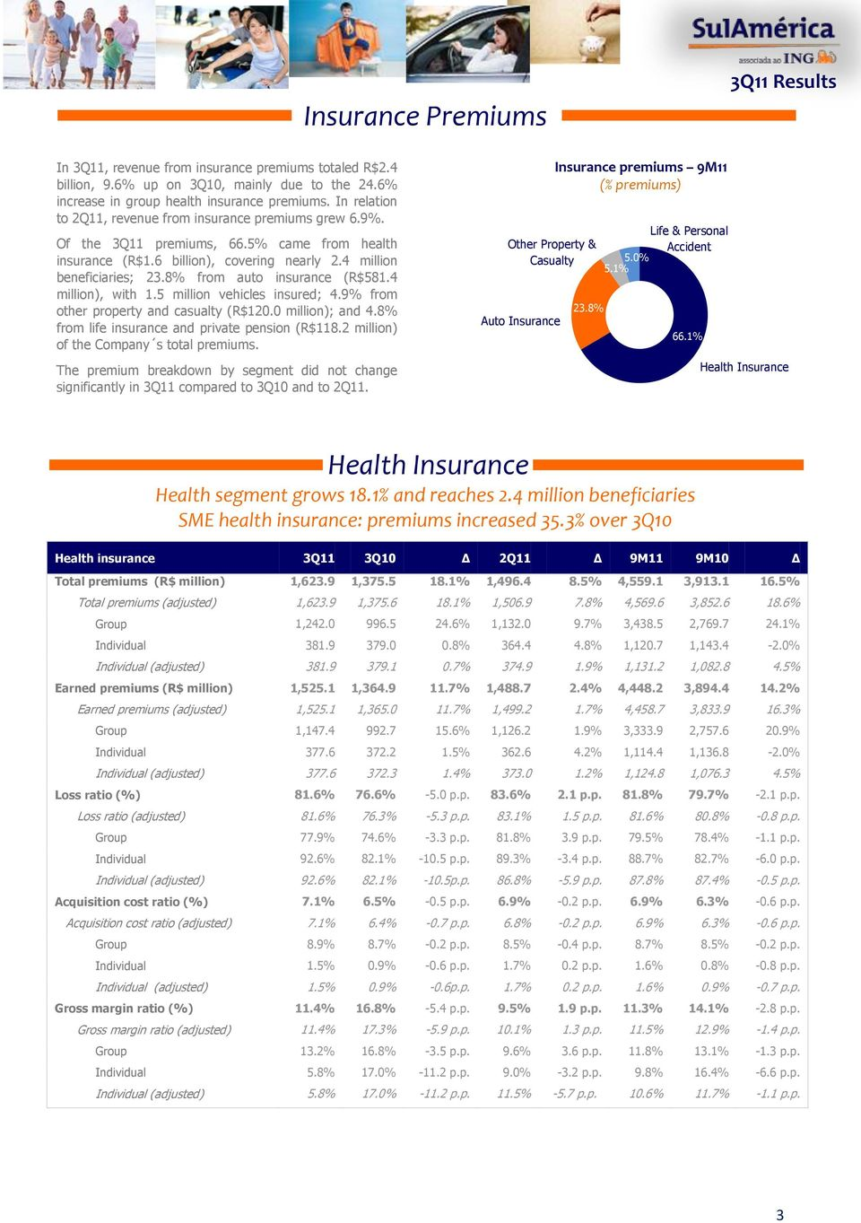 8% from auto insurance (R$581.4 million), with 1.5 million vehicles insured; 4.9% from other property and casualty (R$120.0 million); and 4.8% from life insurance and private pension (R$118.