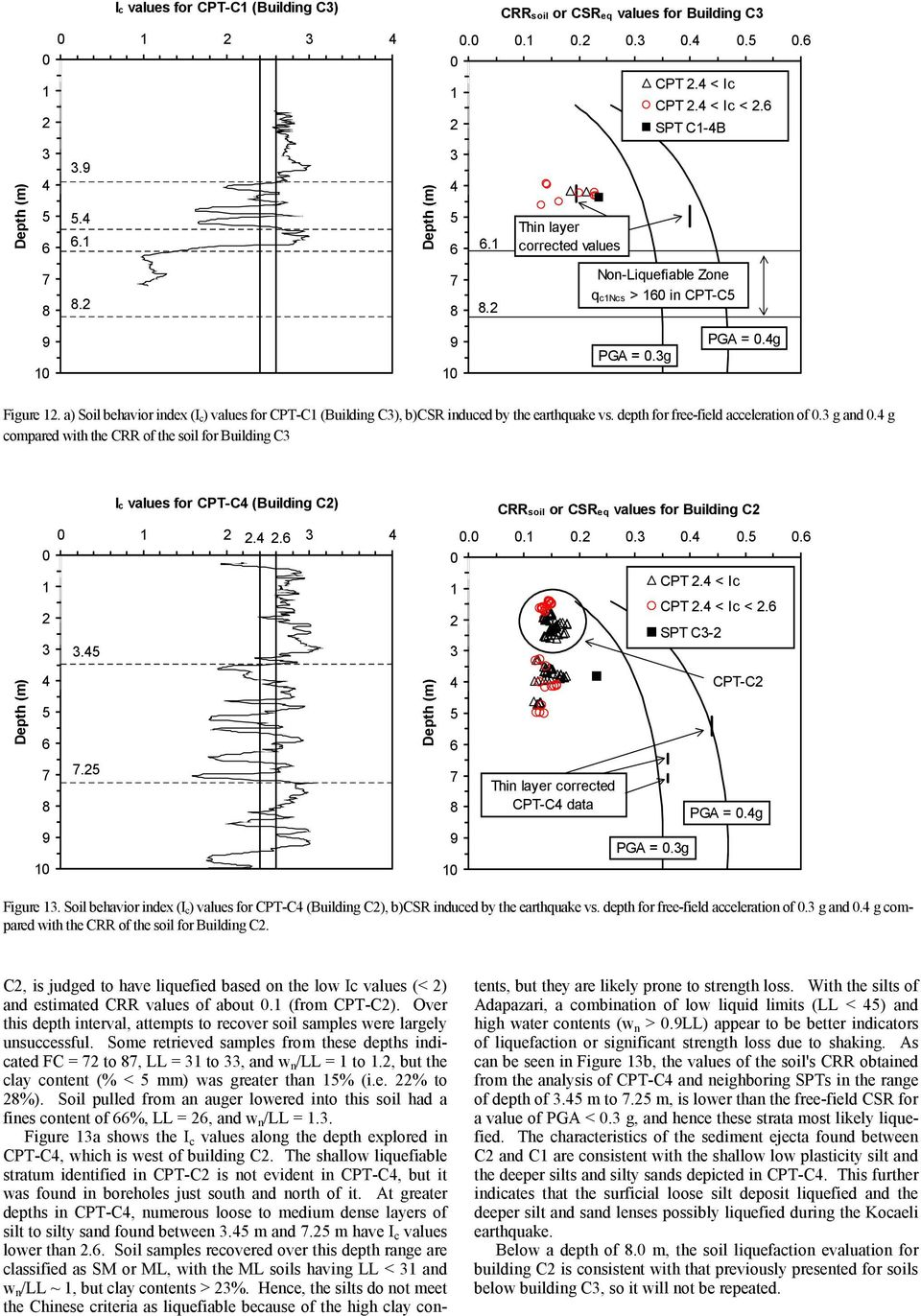 g compared with the CRR of the soil for Building C Ic values for CPT-C (Building C)... CRRsoil or CSReq values for Building C....... CPT. < Ic CPT. < Ic <. SPT C- CPT-C.