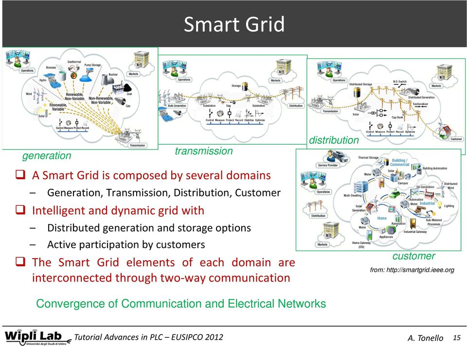 generation and storage options Active participation by customers The Smart Grid elements of each domain are