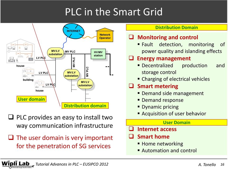 services Distribution Domain Monitoring and control Fault detection, monitoring of power quality and islanding effects Energy management Decentralized production and storage control Charging of