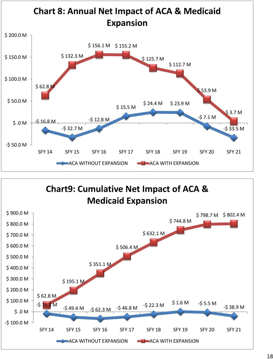 0 M Chart9: Cumulative Net Impact of ACA & Medicaid Expansion $ 632.1 M $ 744.8 M $ 798.7 M $ 802.4 M $ 600.0 M $ 500.0 M $ 400.0 M $ 351.1 M $ 506.4 M $ 300.0 M $ 200.