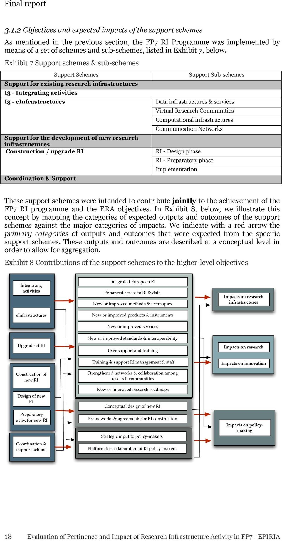Exhibit 7 Support schemes & sub-schemes Support Schemes Support for existing research infrastructures I3 - Integrating activities I3 - einfrastructures Support for the development of new research