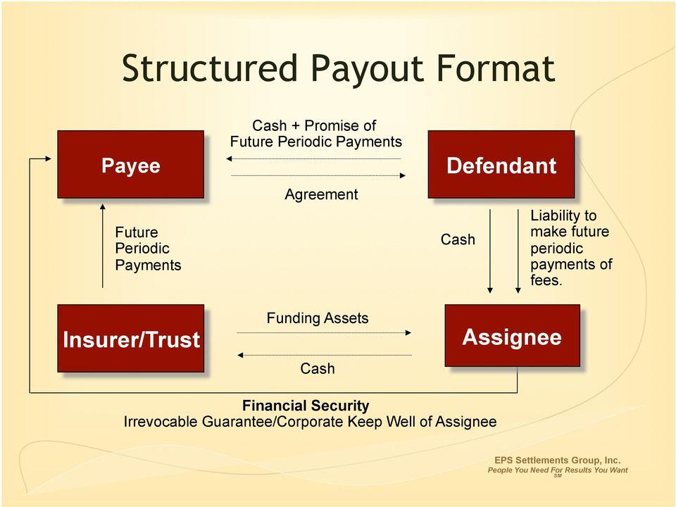 Defendant Cash Assignee Liability to make future periodic payments of