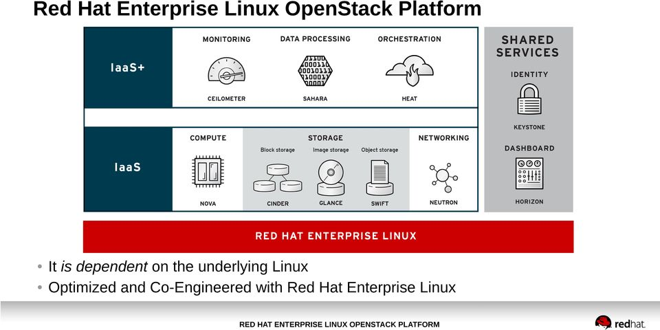 underlying Linux Optimized and