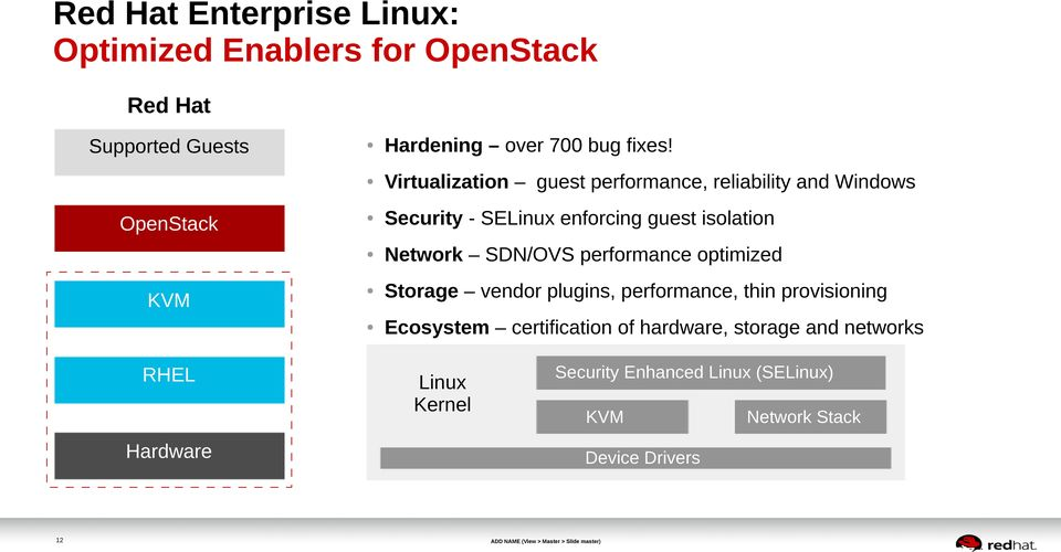 Virtualization guest performance, reliability and Windows Security - SELinux enforcing guest isolation Network SDN/OVS