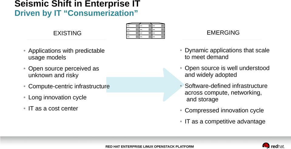center Dynamic applications that scale to meet demand Open source is well understood and widely adopted