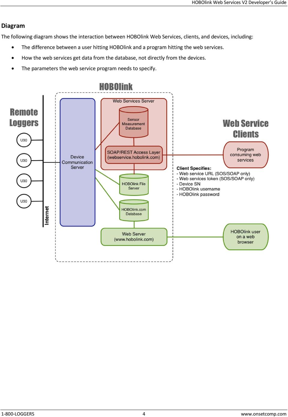 the web services.