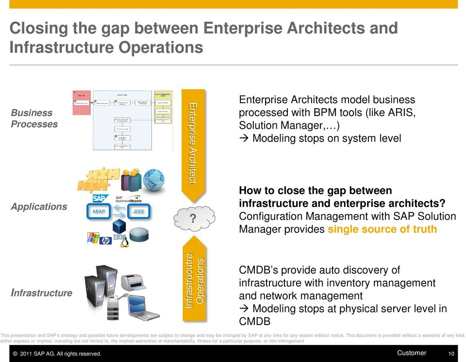 Configuration Management with SAP Solution Manager provides single source of truth Infrastructure Infrastrucutre Operations CMDB s provide auto discovery of infrastructure with inventory management