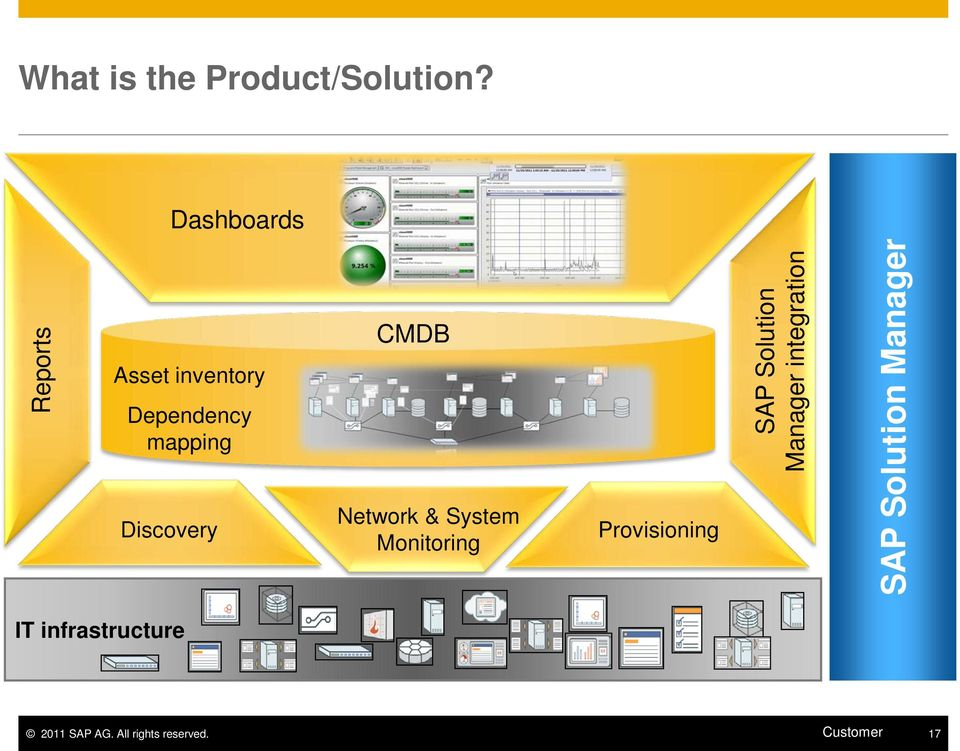 CMDB Network & System Monitoring Provisioning SAP Solution